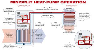 Home Layout Efficient Heating With Minisplit Heat Pumps Home Power Magazine