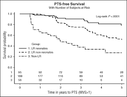 postthrombotic syndrome and other outcomes of lower extremity deep