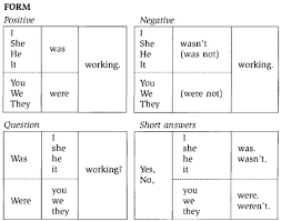 sentence pattern in english grammar using the past continuous tense in english preply blog