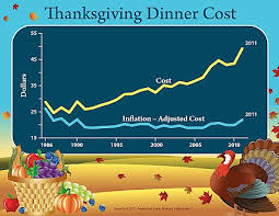 cost of thanksgiving dinner rockets 13 this year it s the