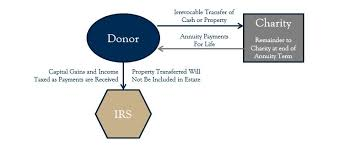joint survivor annuity tables what is a charitable gift annuity diversified trust