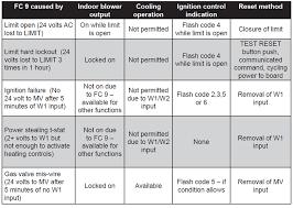 york furnace red light blinking simplicity diagnostics flash codes york central tech talk