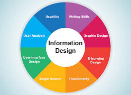 graphic design online qualification what is information design online learning com