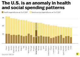 Health Care Services Australia Health The Giant Problem American Health Care Ignores Vox