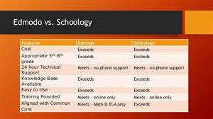 edmodo vs schoology collection of edmodo vs schoology course management lms pearltrees