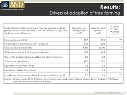 contract tree farming and smallholders drivers of adoption in thaila u2026
