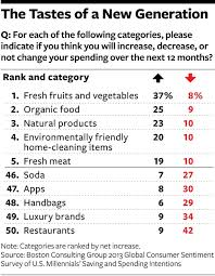 millennials set characteristic spending patterns for food u2013 from