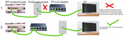 home network setup networking home network modem switch rj45 wall socket tv no
