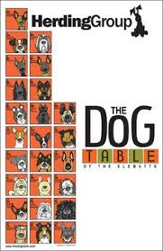 periodic table of dogs the dog table of the elemutts by angry squirrel studio geekery