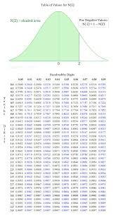 Normal Standard Table Best 25 Normal Distribution Ideas On Pinterest Statistics