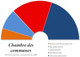 chambre des communes file chambre des communes du canada 2006 png wikimedia commons