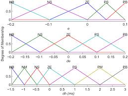 sensors free full text fuzzy logic control based qos