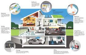 smart home technology home decor
