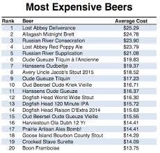 least expensive state to live in the united states of beer