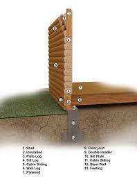simple log home plans simple construction log cabin kits