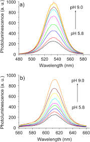 ph sensitive quantum dot u2013anthraquinone nanoconjugates iopscience