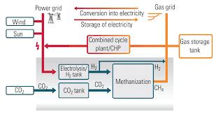 progress for germany u0027s power to gas drive