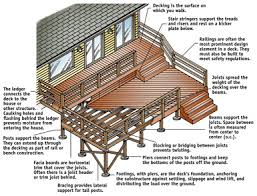 Plan And Design A Deck Perfect Home And Garden Design - Backyard deck designs plans