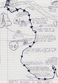 Route Mapping by Mind Maps Recounting Experience Of Walk By Mapping Out The Route