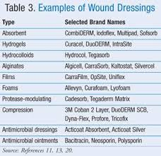 best 25 wound care ideas on pinterest wounds nursing rn