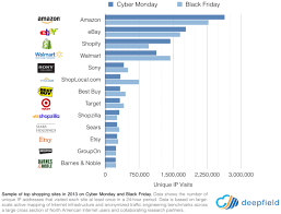 amazon best on black friday or cyber monday amazon u0027s drone delivery and signaling intent reinvention inc