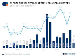 travel tech images Still soaring travel tech deals hit a record high last year png