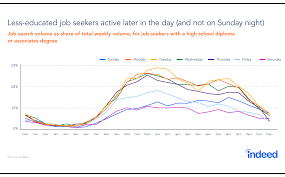 Post Resume On Indeed Timing Matters In The Job Search Indeed Blog