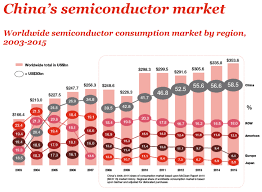 A Construction China And Semiconductors China Set To Rewrite Fd Soi History Ee Times