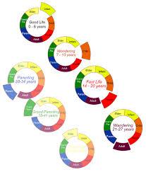 summative evaluation of the post secondary education program