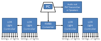 how to set up a light o rama display i want to do this listen to our lights