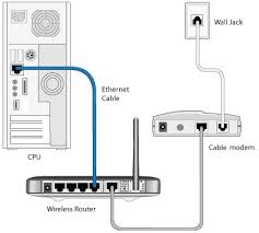 how to setup and configure your wireless router with ip how to setup a modem to computer from telephone isp line modem