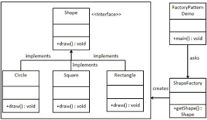 factory pattern in java with exle differences between abstract factory pattern and factory method