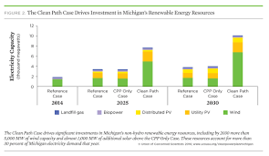 meeting the clean power plan in michigan 2016 union of