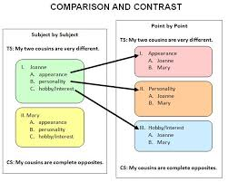 best 25 compare and contrast examples ideas on pinterest