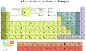 P Table Com Free Vector Graphic Periodic Table Table Chemistry Free Image