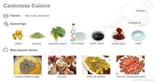 cuisine dishes cantonese yue cuisine flavors seasonings dishes and food menu