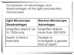 name one advantage of light microscopes over electron microscopes what are the advantages of light and electron microscopes www