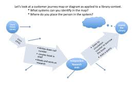Customer Journey Mapping Librarian In Action The Library Customer Journey Map