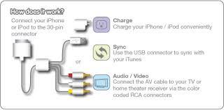 iogear gipodavc6 iphone to tv ipod to tv ipad to tv