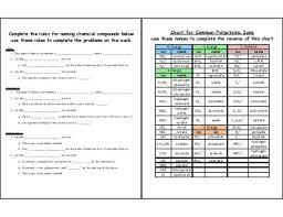 polyatomic ions worksheet worksheets