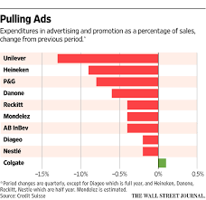 world no 1 home theater company wpp sounds a warning signal on consumer ad spending shares sink wsj