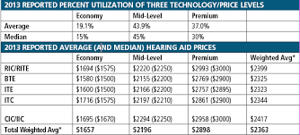 what is the average price for a one bedroom apartment what are the average hearing aid costs