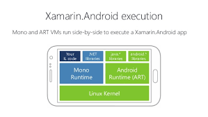 xamarin android building your android app with xamarin