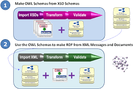 Xml Spreadsheet Reference Living In The Xml And Owl World Comprehensive Transformations Of