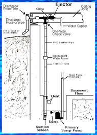 Basement Water Pump by Ultra Reliable Water Powered Backup Sump Pumps Basementsaver