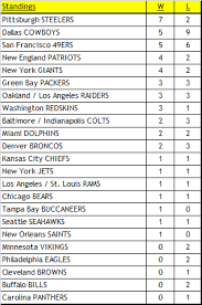 New England Standings by Nfl Alternate History