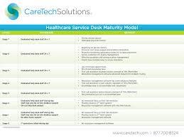 what is service desk service desk caretech solutions