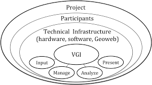 ijgi free full text a systems perspective on volunteered