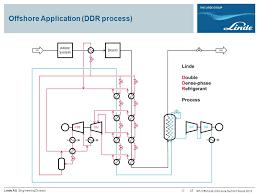 heinz bauer linde engineering vp technology natural gas plants