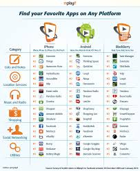 popular android the most popular apps on android blackberry and iphone eurodroid